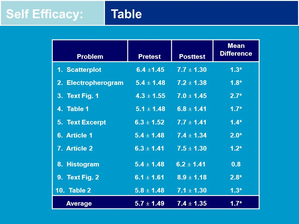 Self Efficacy: Table Problem Pretest Posttest Mean Difference