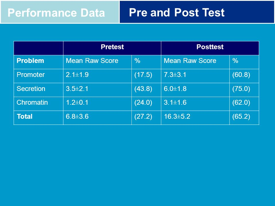 Performance Data Pre and Post Test Pretest Posttest Problem
