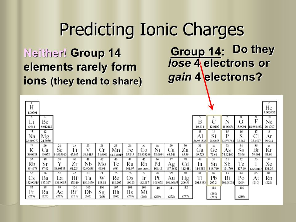 chapter 7 ionic bonding ppt video online download periodic table predicting ion charges