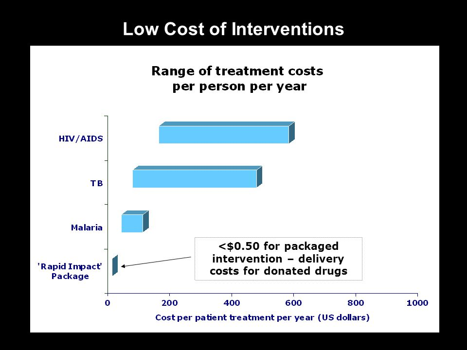 Low Cost of Interventions