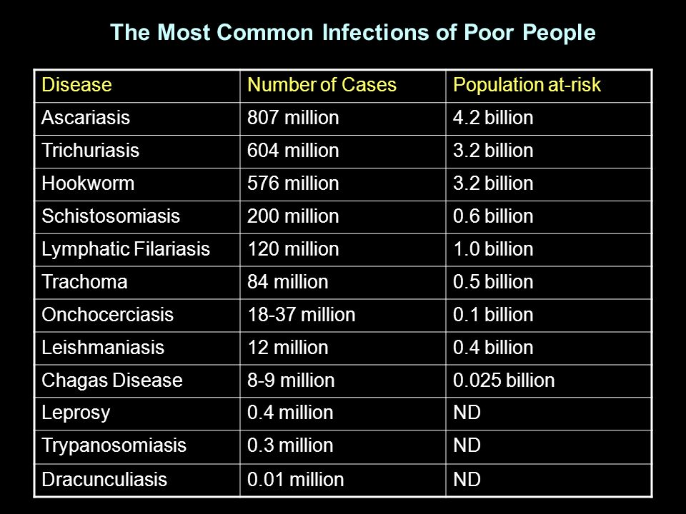 The Most Common Infections of Poor People