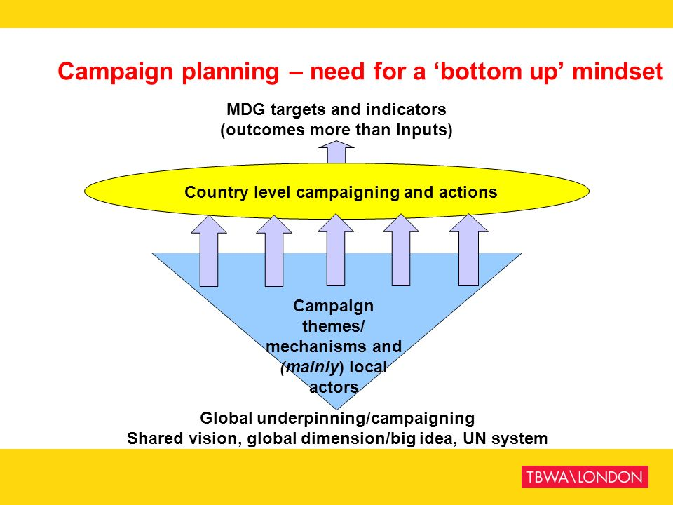 Campaign planning – need for a 'bottom up' mindset
