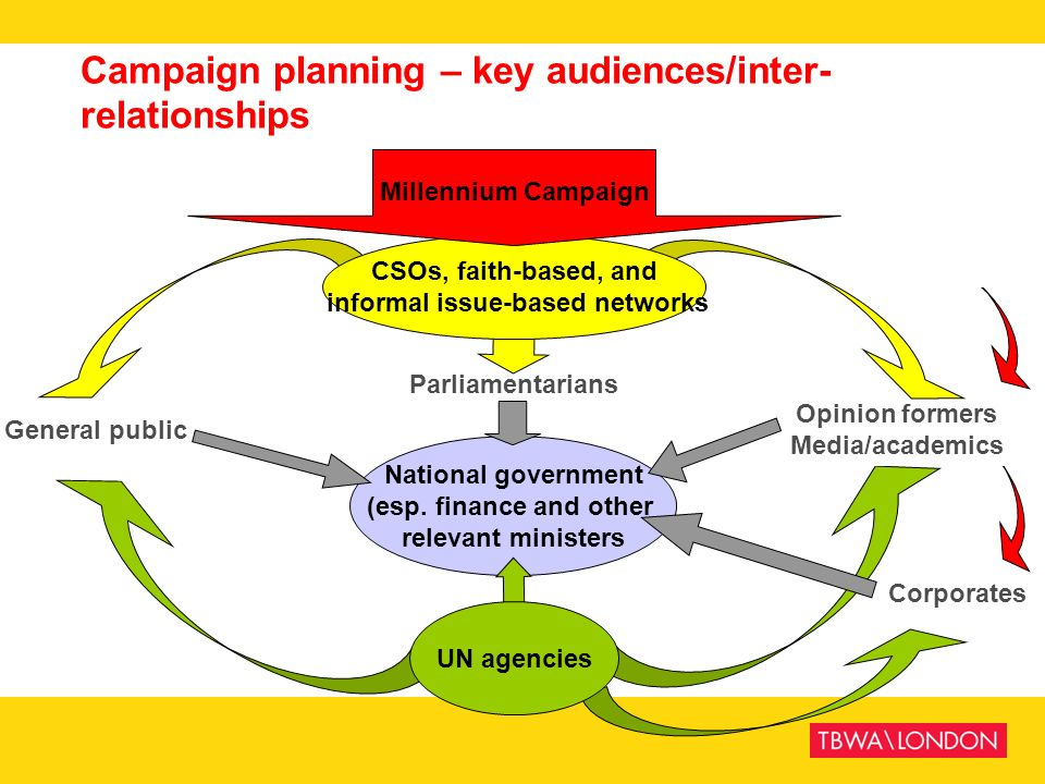Campaign planning – key audiences/inter-relationships