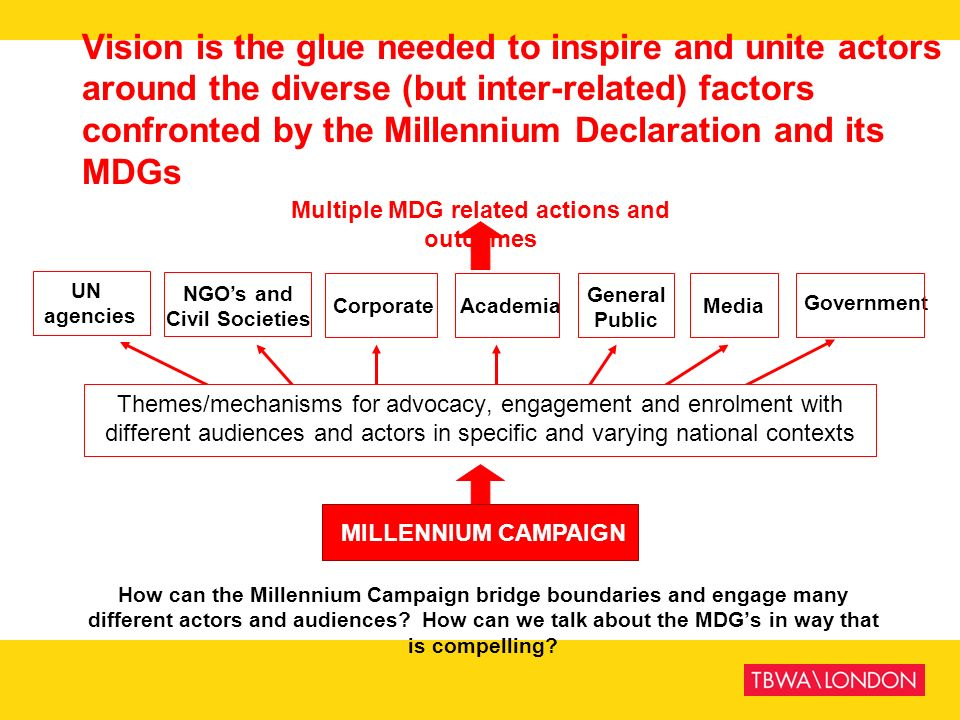 Multiple MDG related actions and outcomes