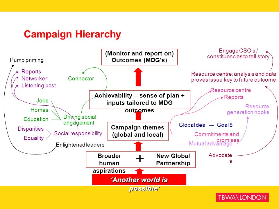 + Campaign Hierarchy 'Another world is possible'