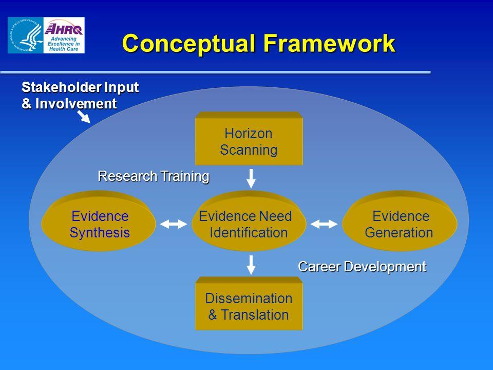 Conceptual Framework Stakeholder Input & Involvement Dissemination