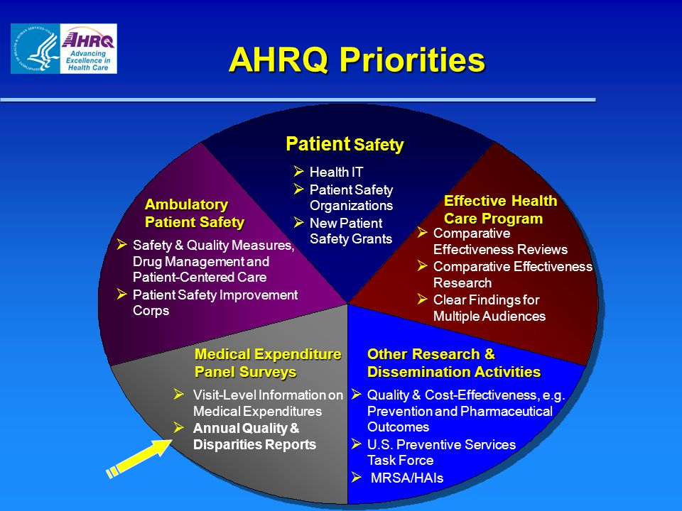 AHRQ Priorities Patient Safety Effective Health Care Program