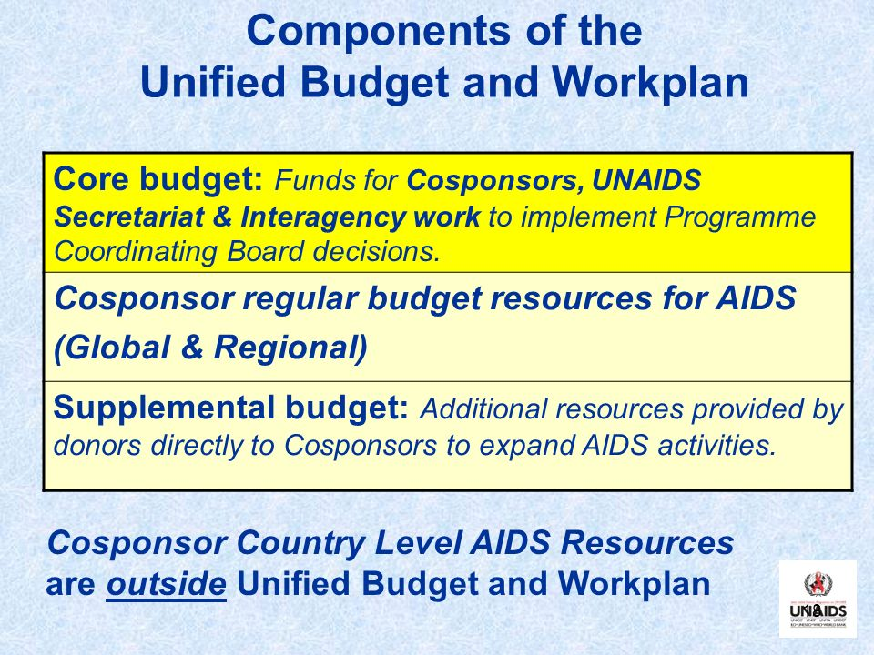 Components of the Unified Budget and Workplan