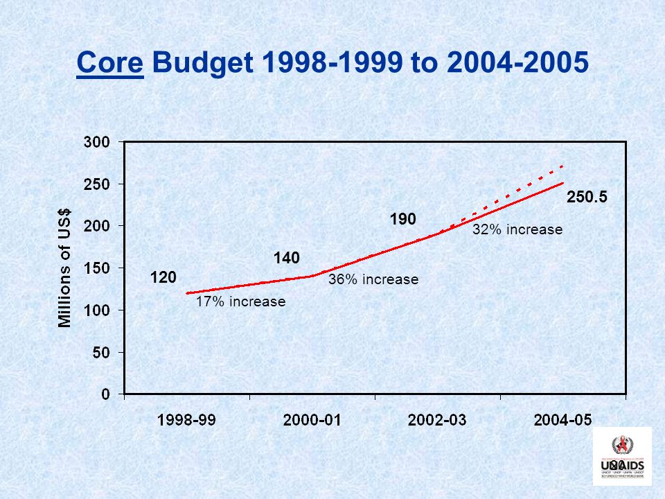 Core Budget 1998-1999 to 2004-2005 250.5 190 140 120 32% increase