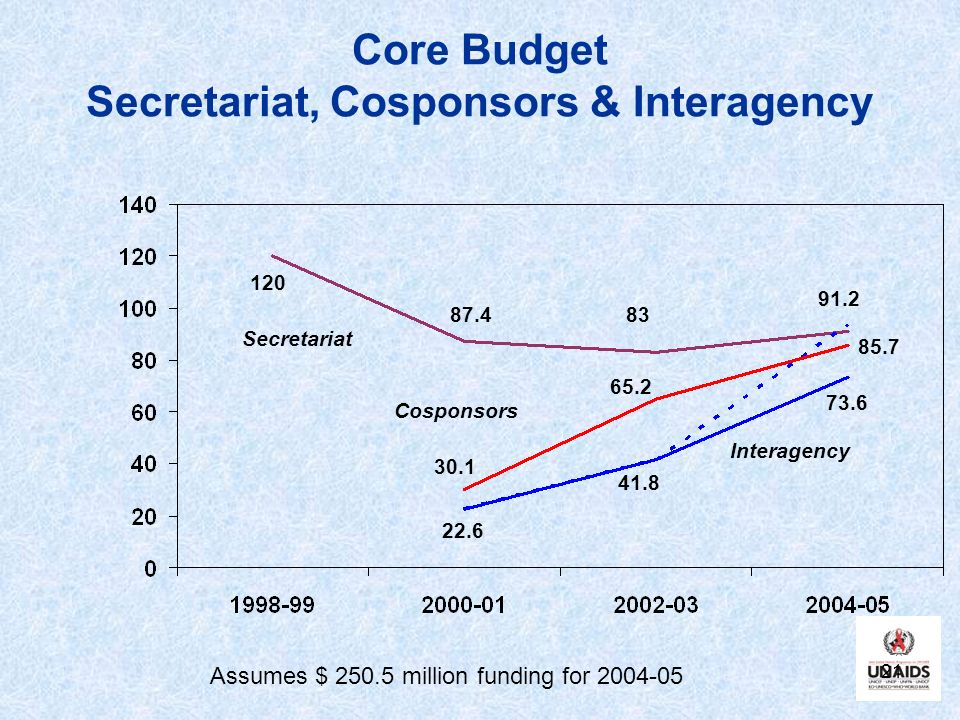 Core Budget Secretariat, Cosponsors & Interagency