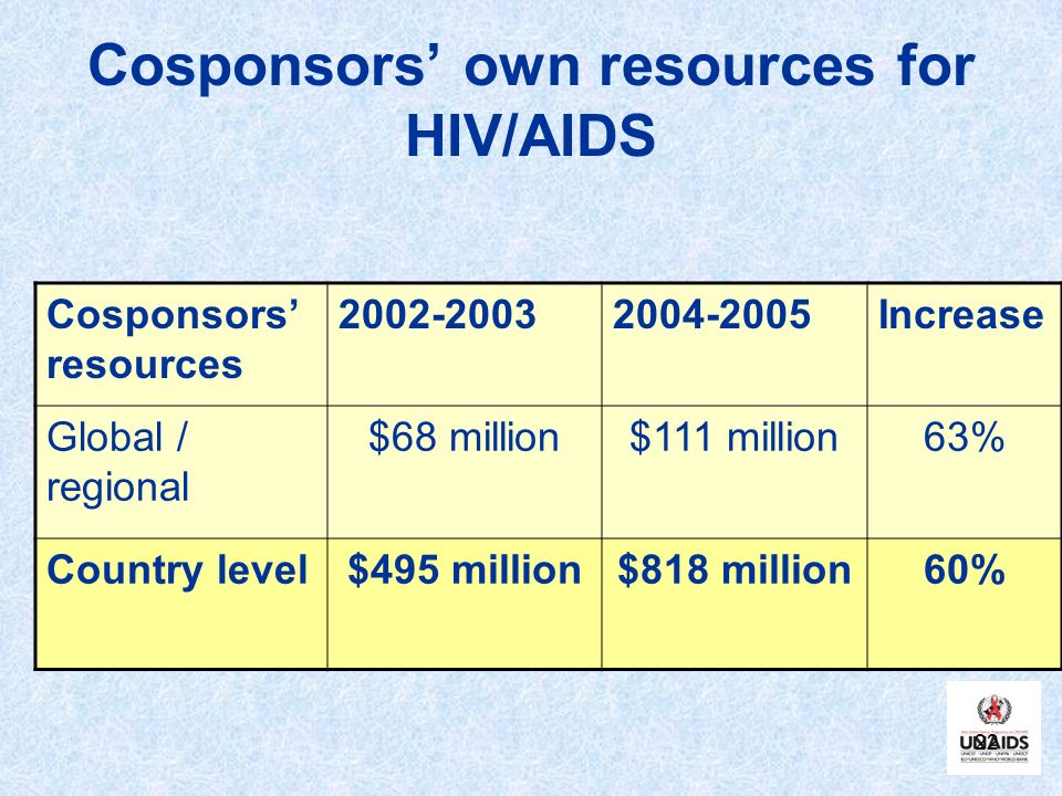 Cosponsors' own resources for HIV/AIDS