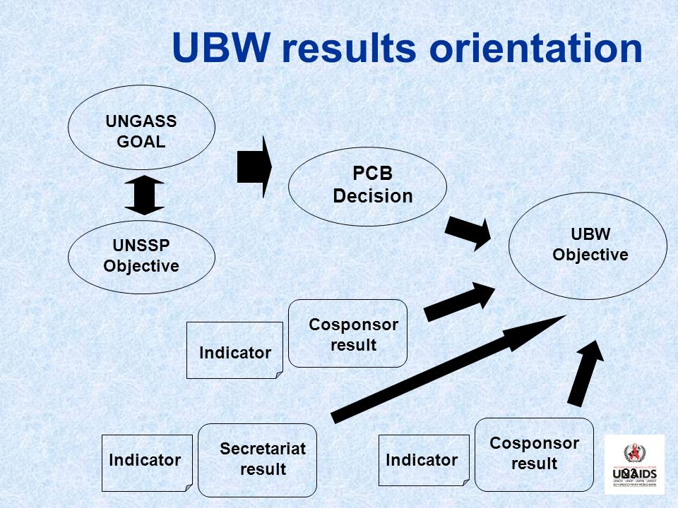 UBW results orientation