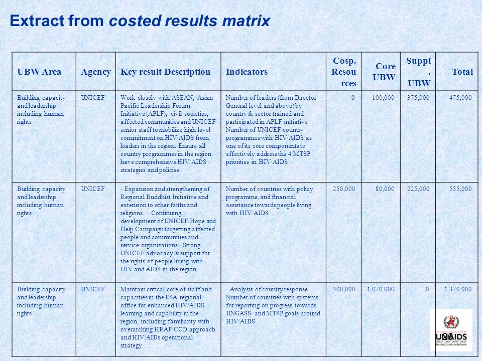 Extract from costed results matrix