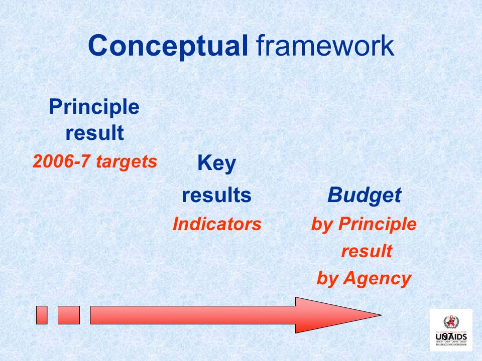 Conceptual framework Principle result Key results Budget