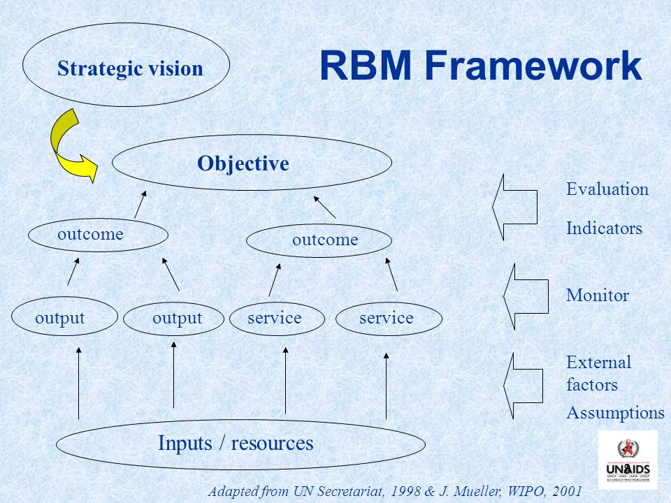 RBM Framework Strategic vision Objective Inputs / resources Evaluation