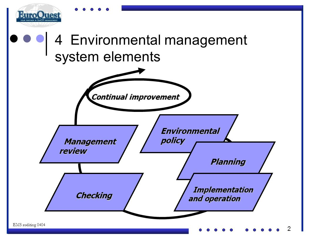 4 Environmental management system elements