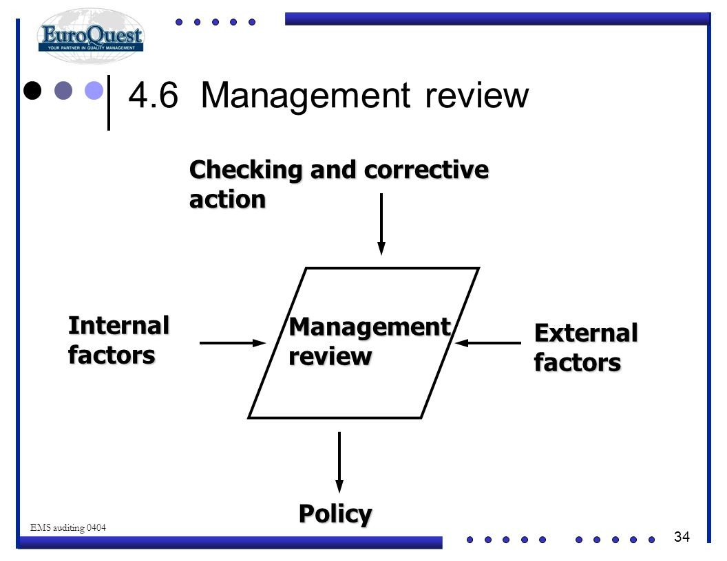 4.6 Management review Checking and corrective action Internal factors