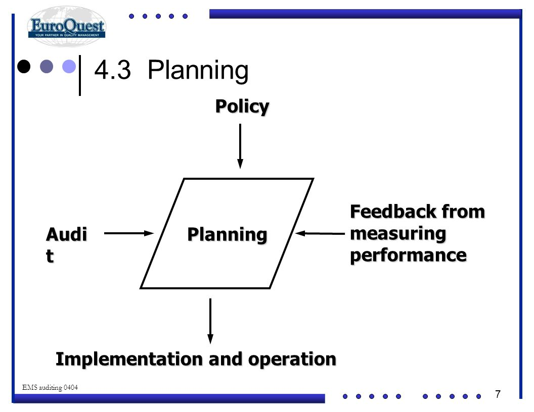 4.3 Planning Planning Policy Implementation and operation Audit