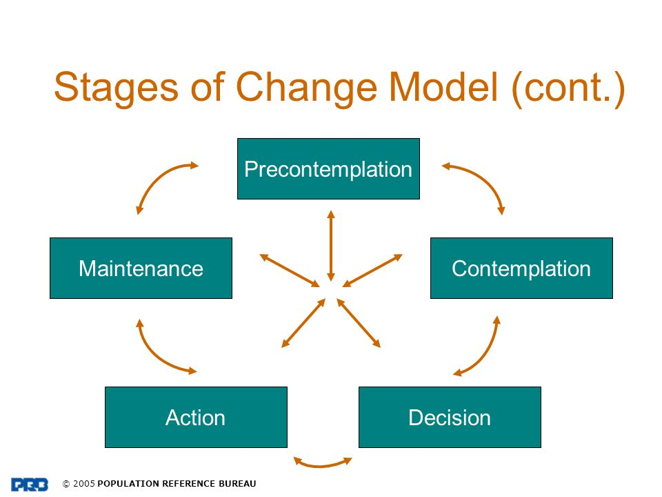 Stages of Change Model (cont.)