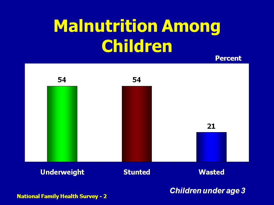 Malnutrition Among Children