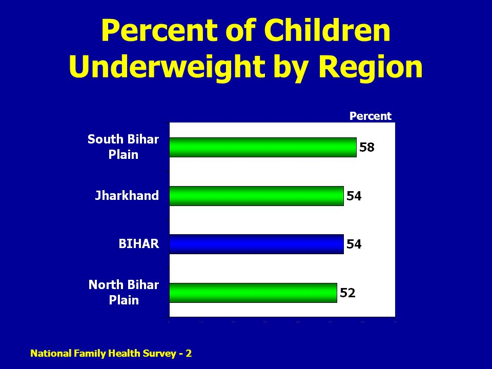 Percent of Children Underweight by Region