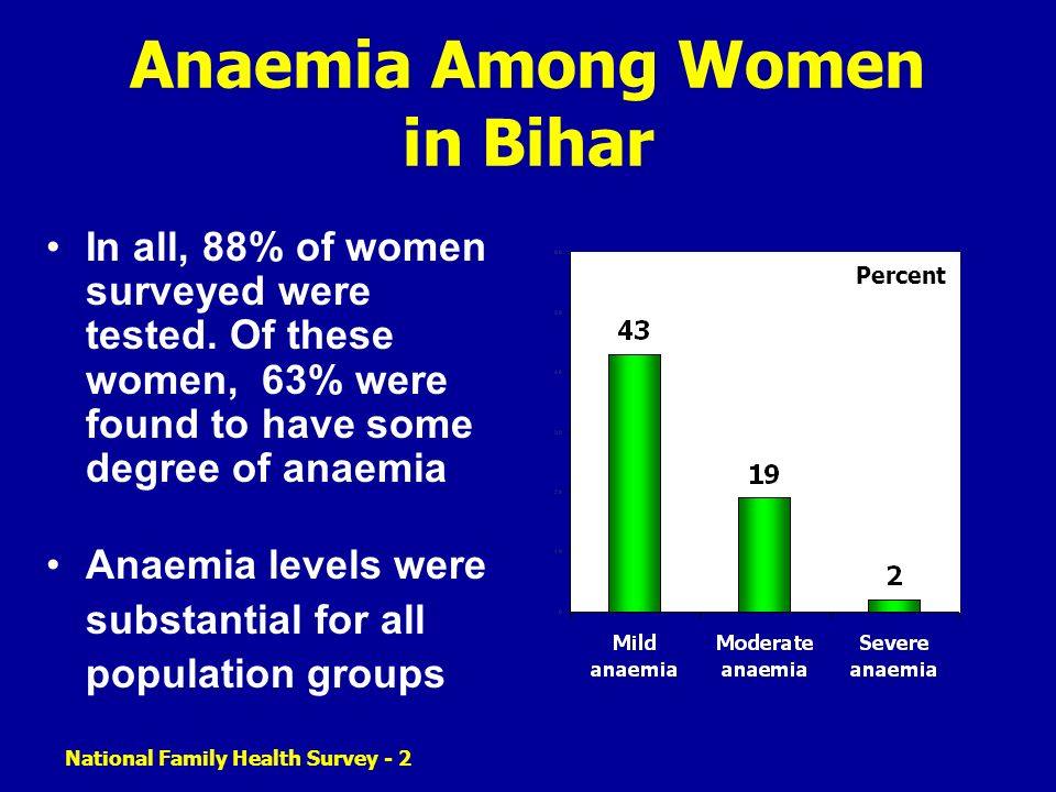 Anaemia Among Women in Bihar