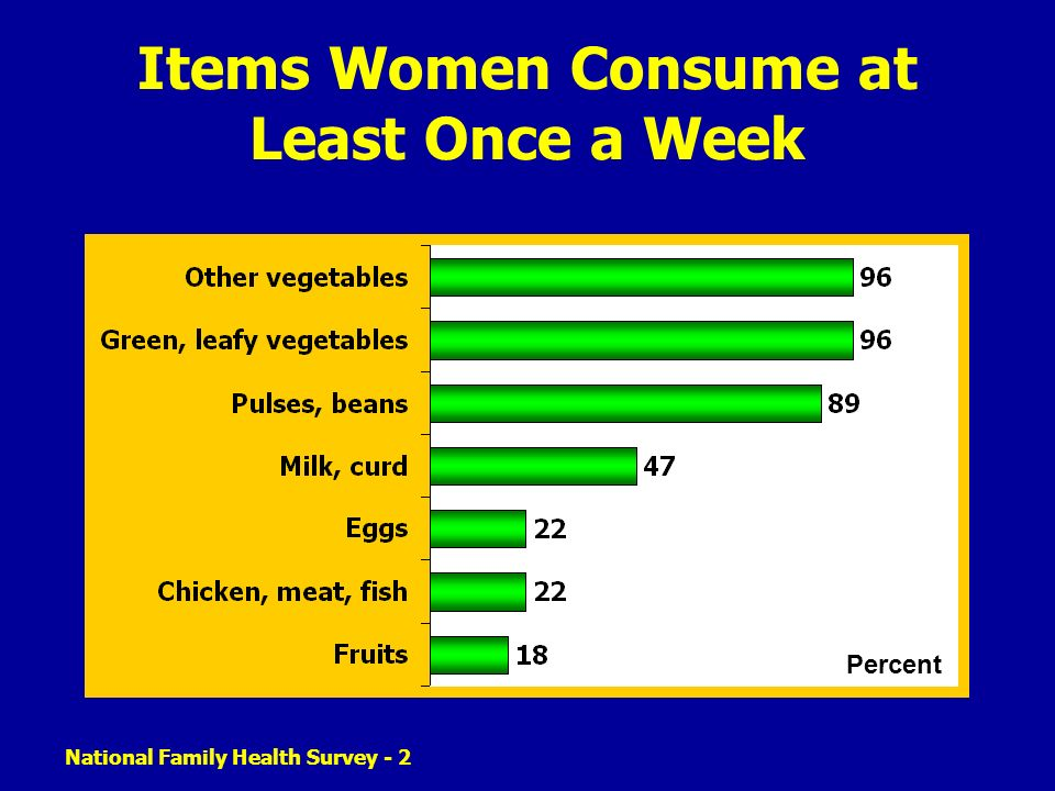 Items Women Consume at Least Once a Week