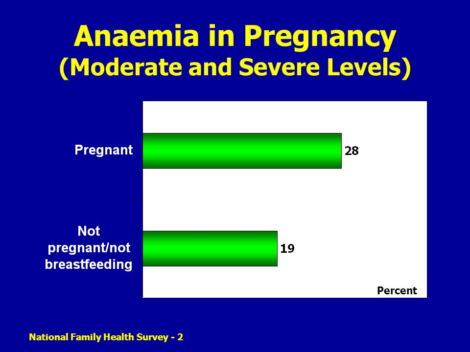 Anaemia in Pregnancy (Moderate and Severe Levels)