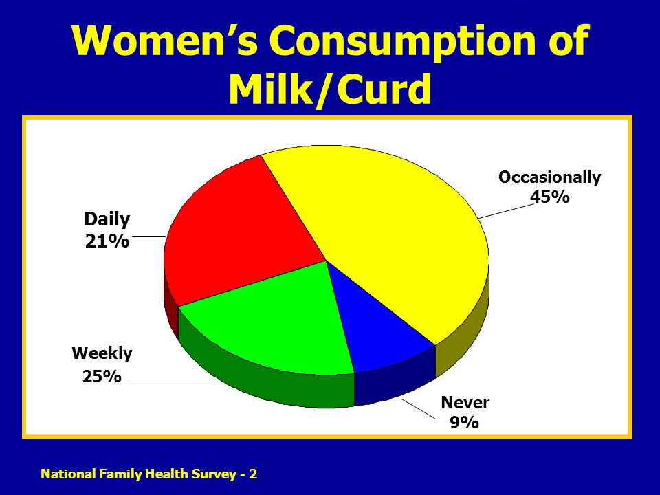 Women's Consumption of Milk/Curd