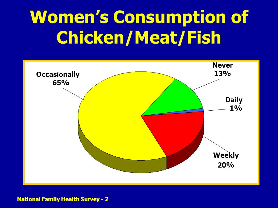 Women's Consumption of Chicken/Meat/Fish