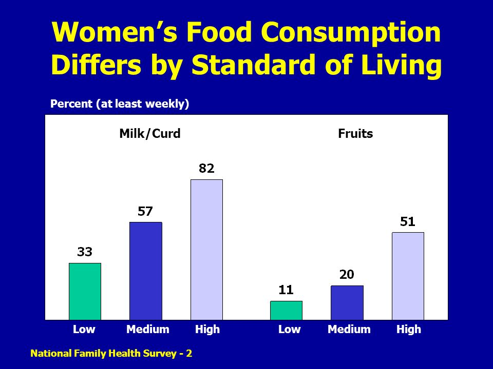 Women's Food Consumption Differs by Standard of Living