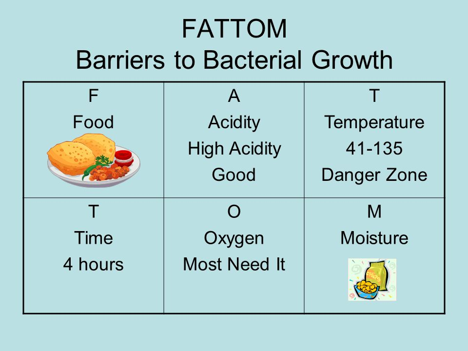 FATTOM Barriers to Bacterial Growth