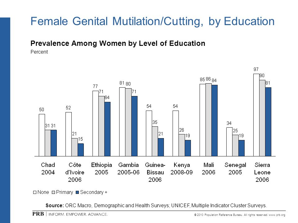 Female Genital Mutilation/Cutting, by Education