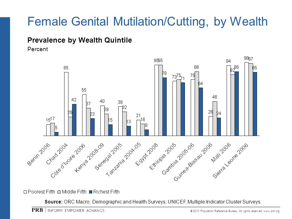 Female Genital Mutilation/Cutting, by Wealth