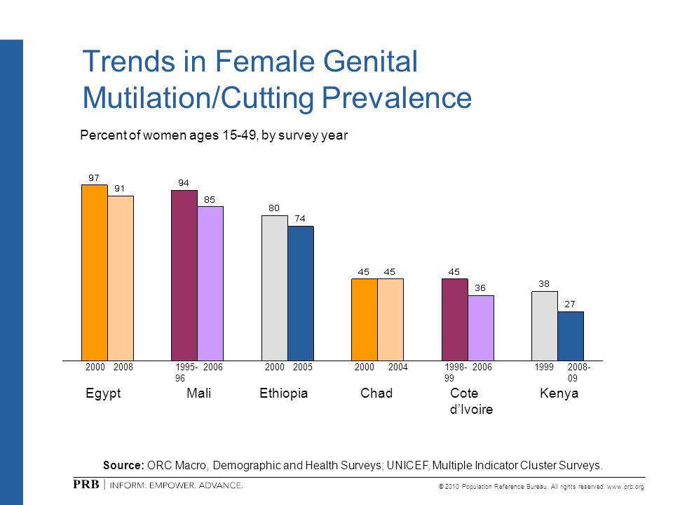 Trends in Female Genital Mutilation/Cutting Prevalence
