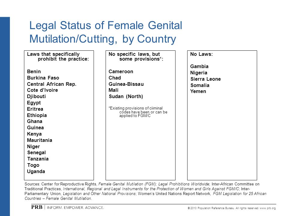 Legal Status of Female Genital Mutilation/Cutting, by Country