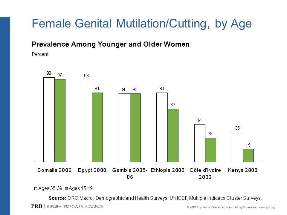 Female Genital Mutilation/Cutting, by Age