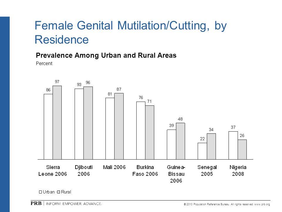 Female Genital Mutilation/Cutting, by Residence