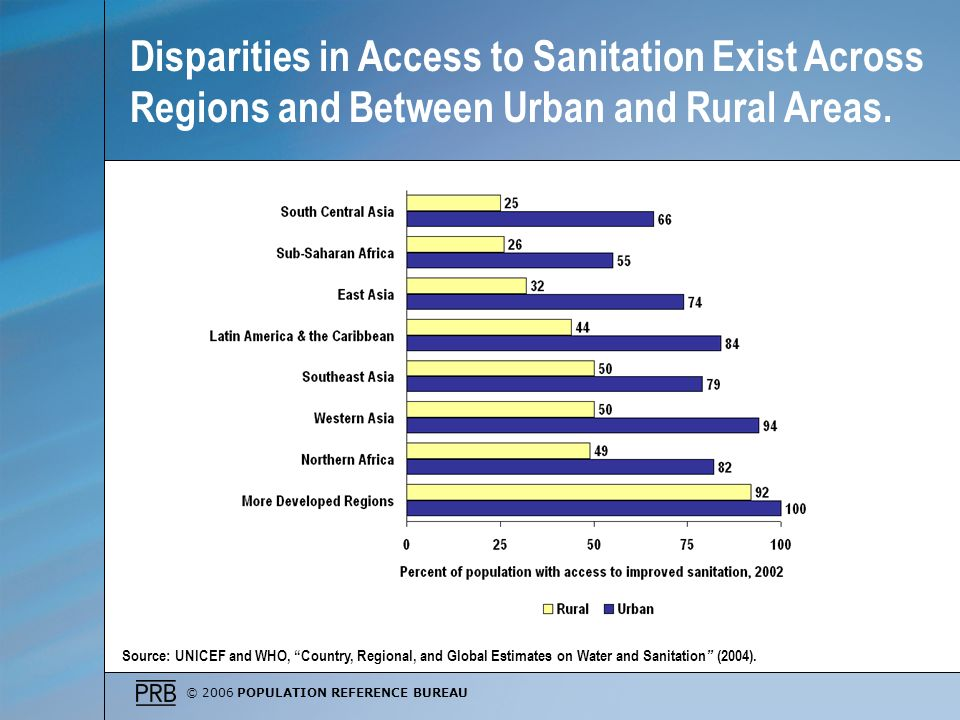 Disparities in Access to Sanitation Exist Across Regions and Between Urban and Rural Areas.