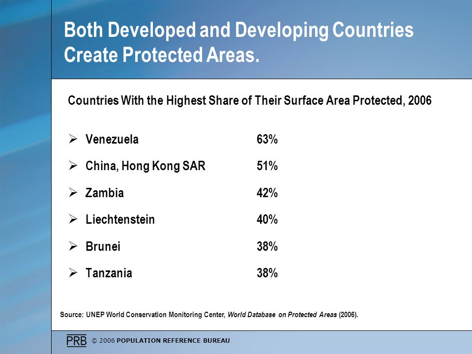 Both Developed and Developing Countries Create Protected Areas.