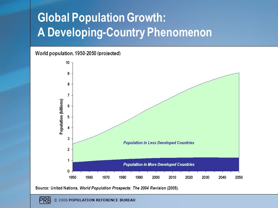 Global Population Growth: A Developing-Country Phenomenon