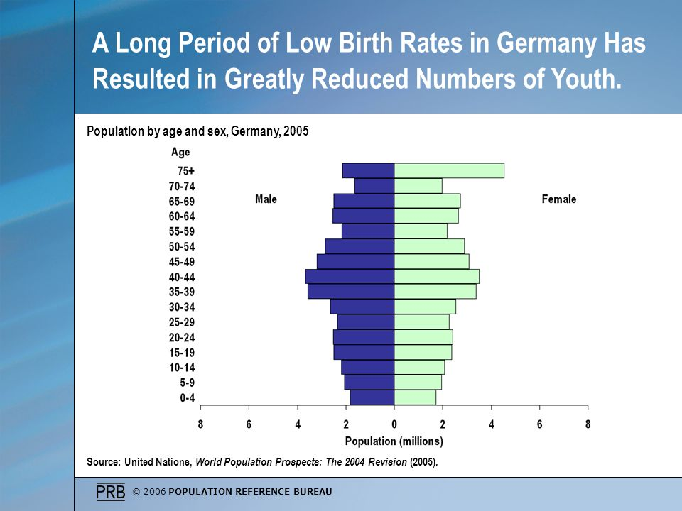 A Long Period of Low Birth Rates in Germany Has Resulted in Greatly Reduced Numbers of Youth.