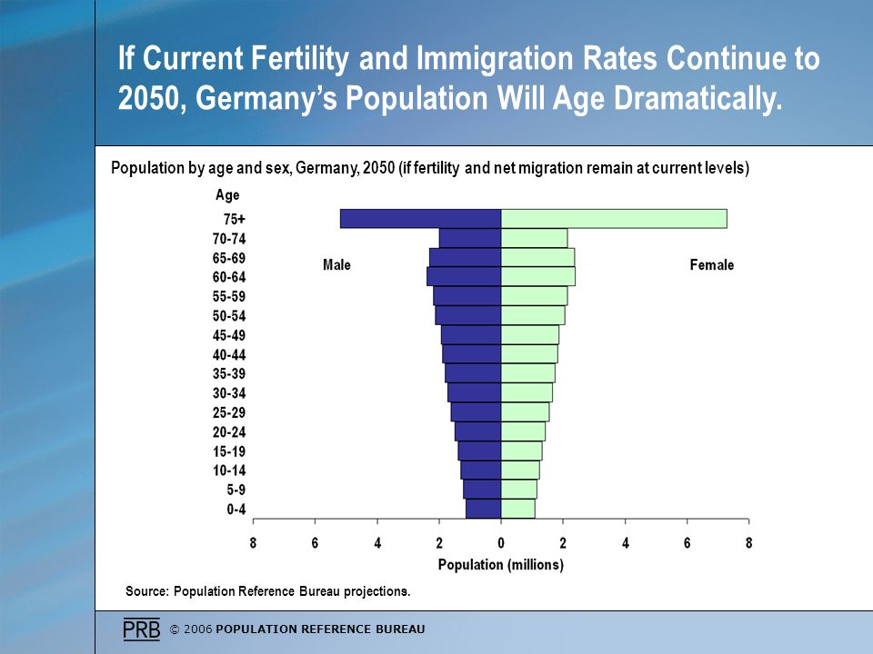 If Current Fertility and Immigration Rates Continue to 2050, Germany's Population Will Age Dramatically.
