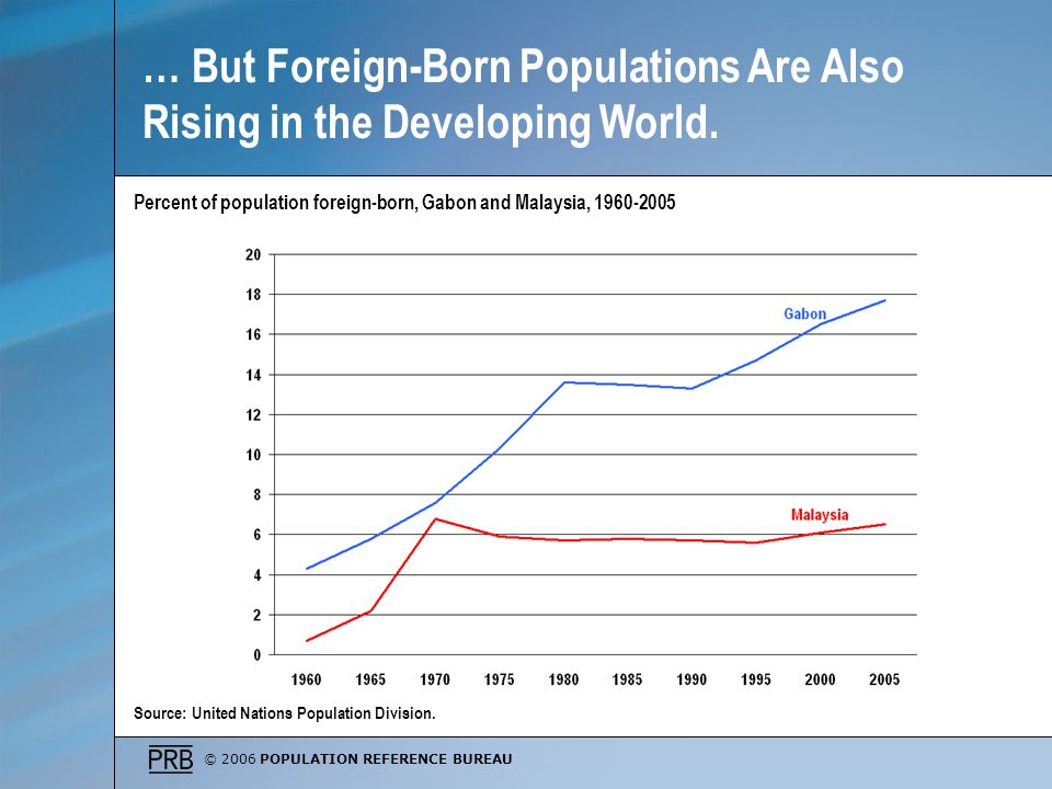 … But Foreign-Born Populations Are Also Rising in the Developing World.