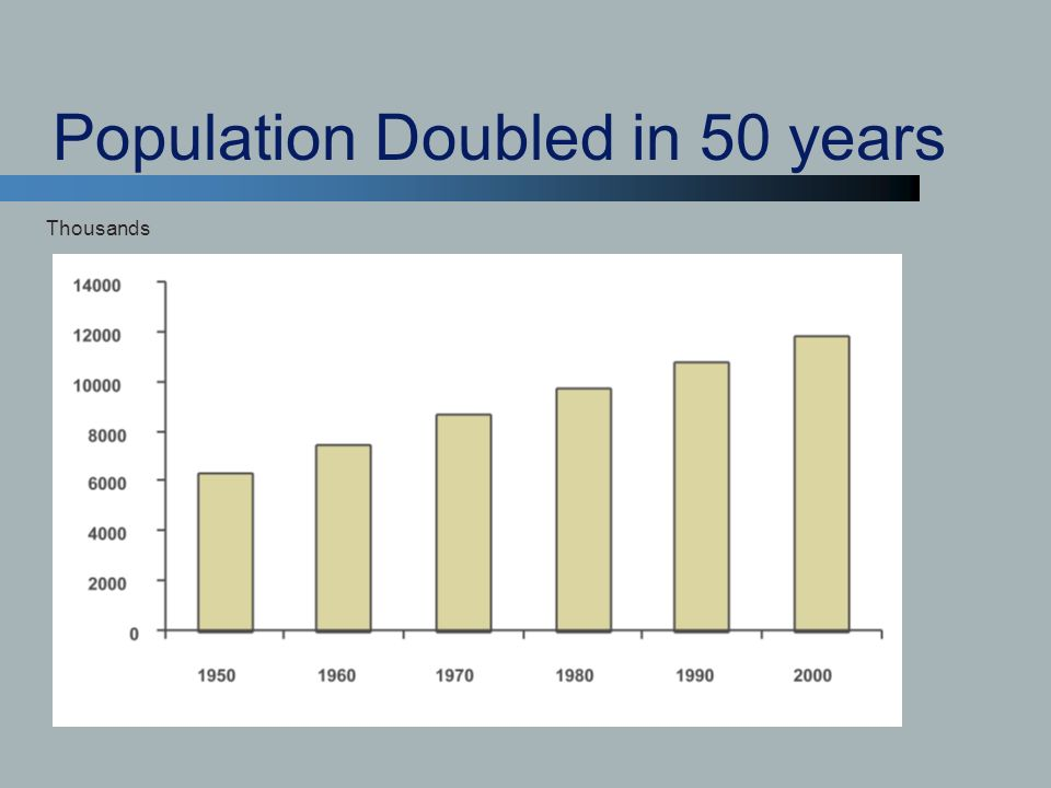 Population Doubled in 50 years