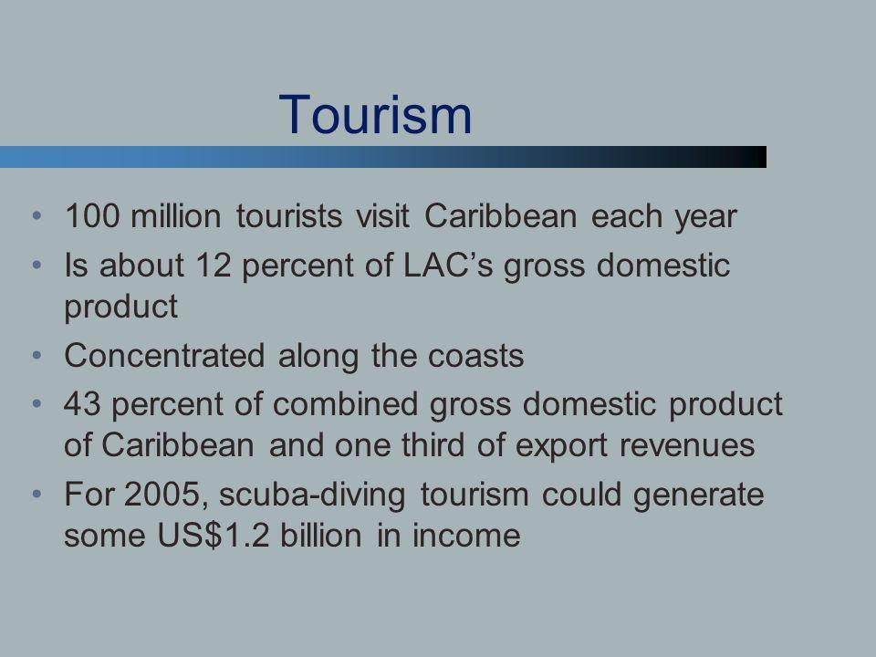 Tourism 100 million tourists visit Caribbean each year