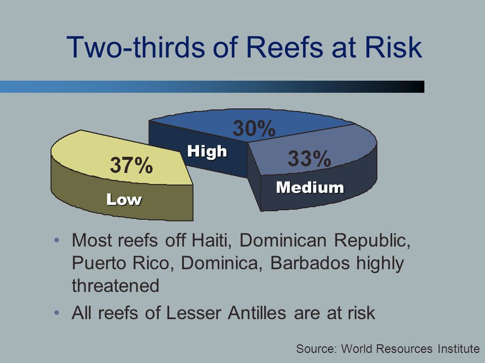 Two-thirds of Reefs at Risk