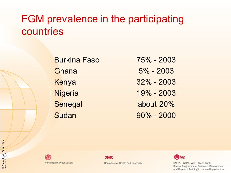 FGM prevalence in the participating countries