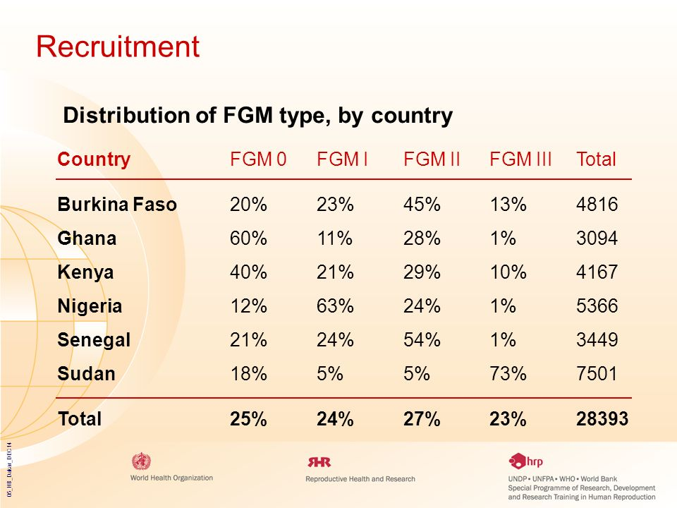 Recruitment Distribution of FGM type, by country