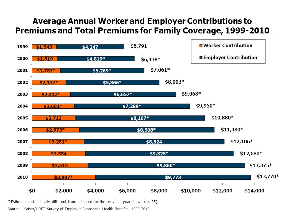 Average Annual Worker and Employer Contributions to Premiums and Total Premiums for Family Coverage, 1999-2010